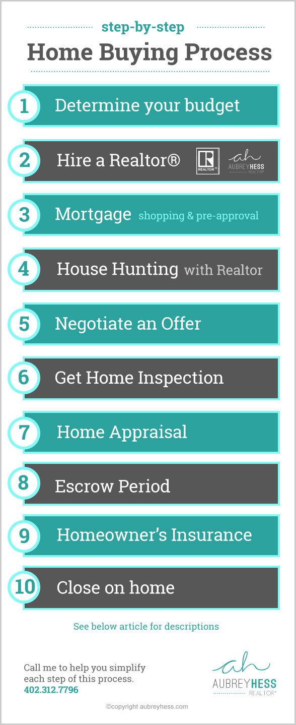 Home-buying-process-AubreyHess